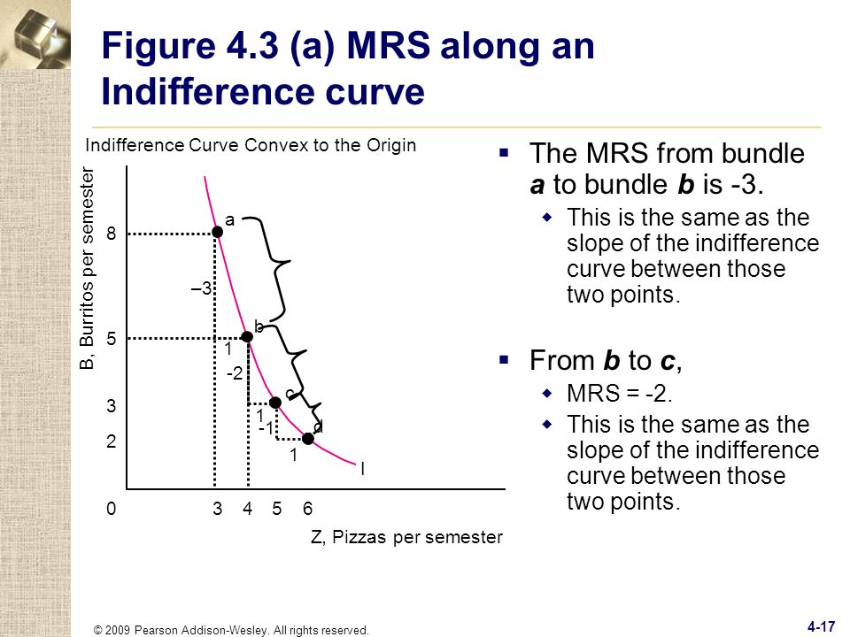 Figure 4.3 (a) MRS along an Indifference curve