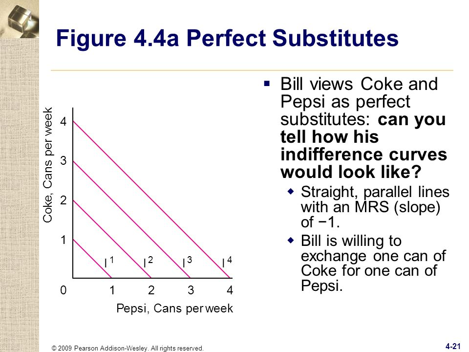 Figure 4.4a Perfect Substitutes