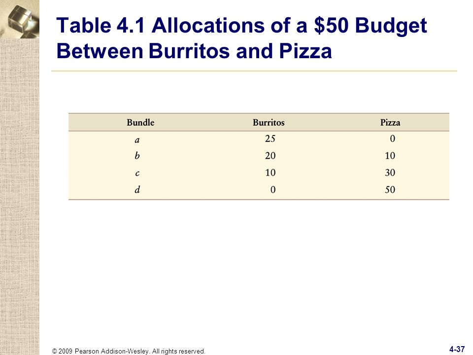 Table 4.1 Allocations of a $50 Budget Between Burritos and Pizza