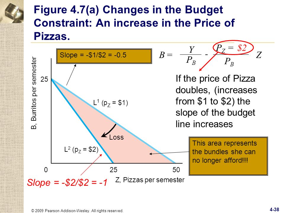 Figure 4.7(a) Changes in the Budget Constraint: An increase in the Price of Pizzas.