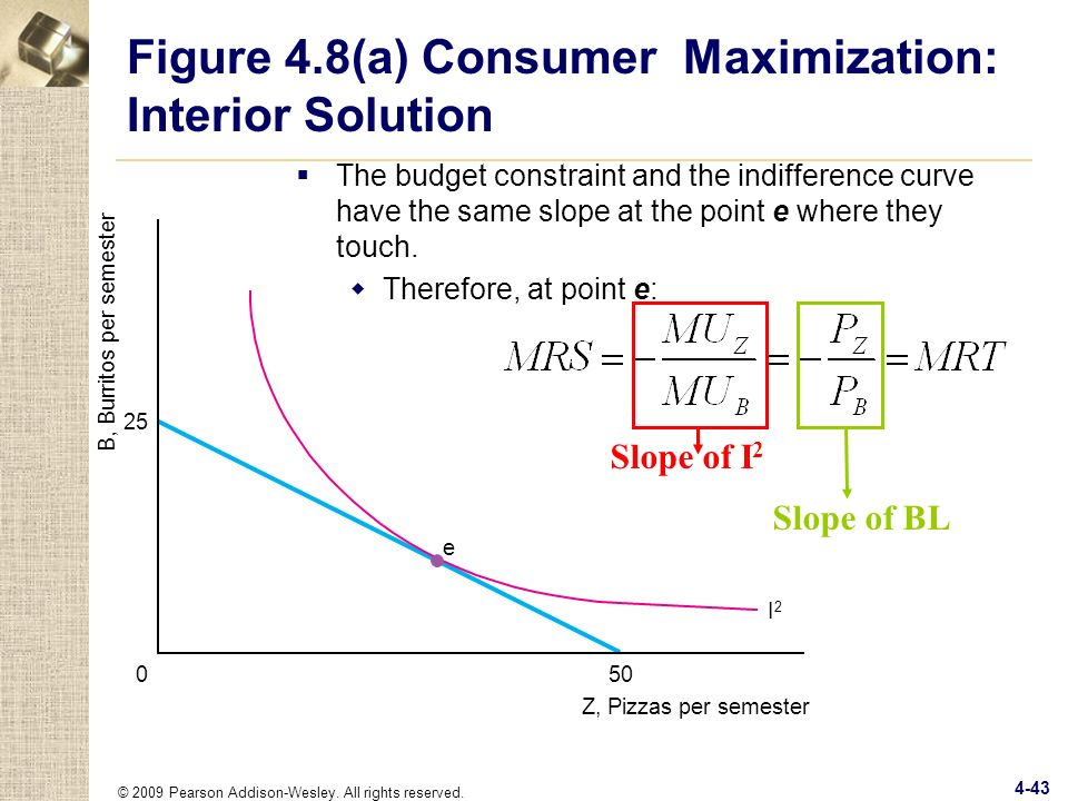 Figure 4.8(a) Consumer Maximization: Interior Solution