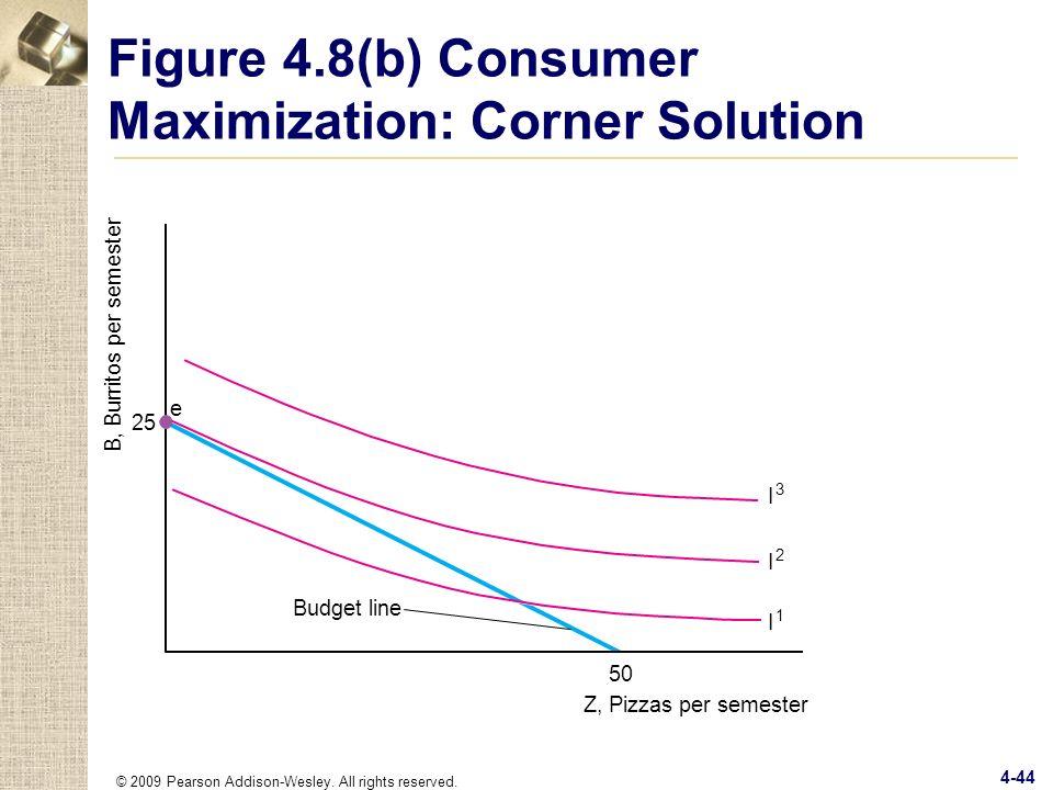 Figure 4.8(b) Consumer Maximization: Corner Solution