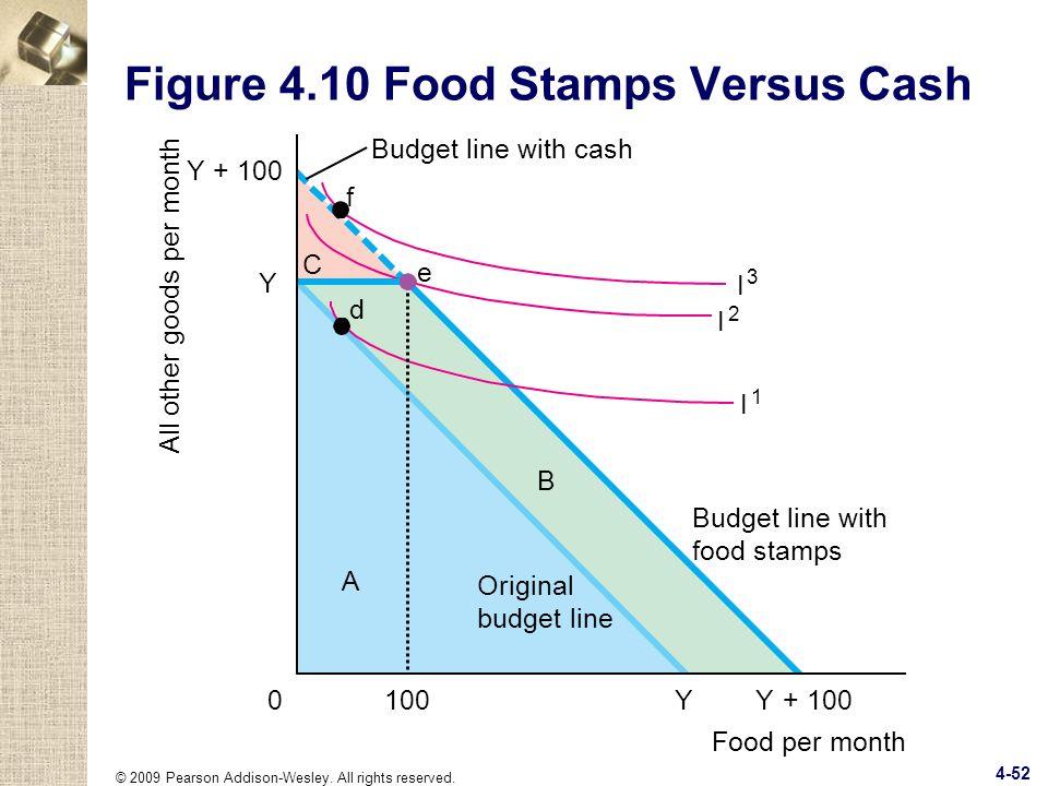 Figure 4.10 Food Stamps Versus Cash