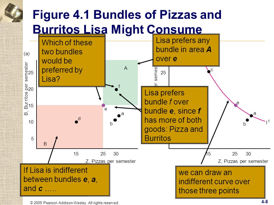 Figure 4.1 Bundles of Pizzas and Burritos Lisa Might Consume