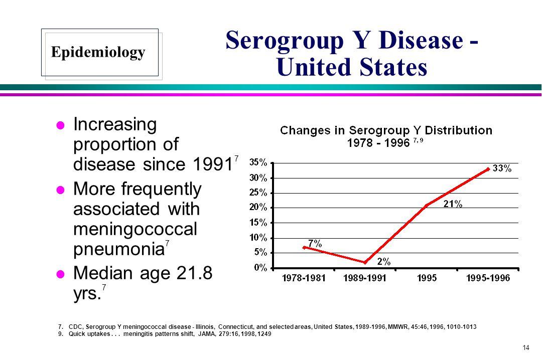 Serogroup Y Disease - United States