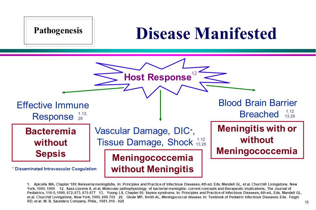 Disease Manifested Host Response12 Blood Brain Barrier