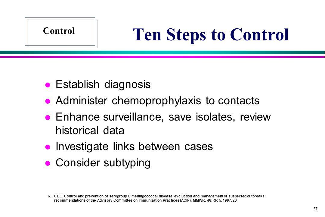 Ten Steps to Control Establish diagnosis