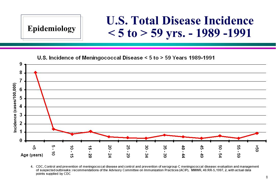 U.S. Total Disease Incidence < 5 to > 59 yrs. - 1989 -1991