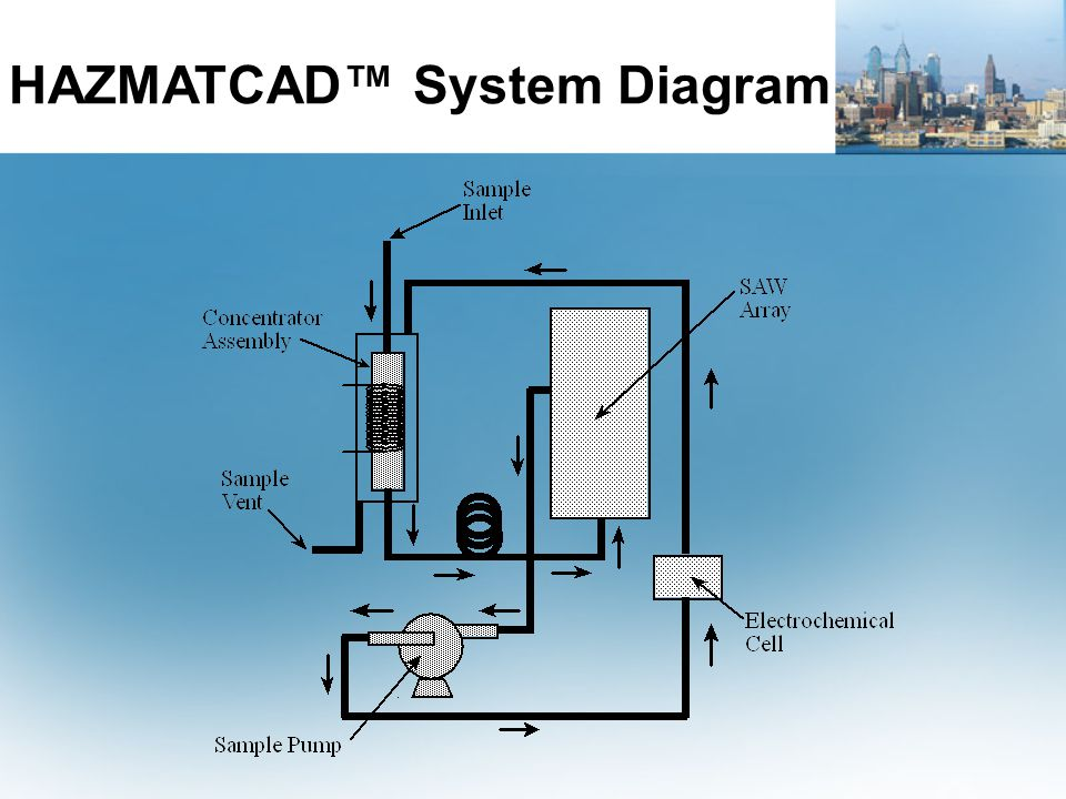 HAZMATCAD™ System Diagram