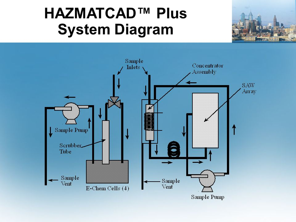 HAZMATCAD™ Plus System Diagram