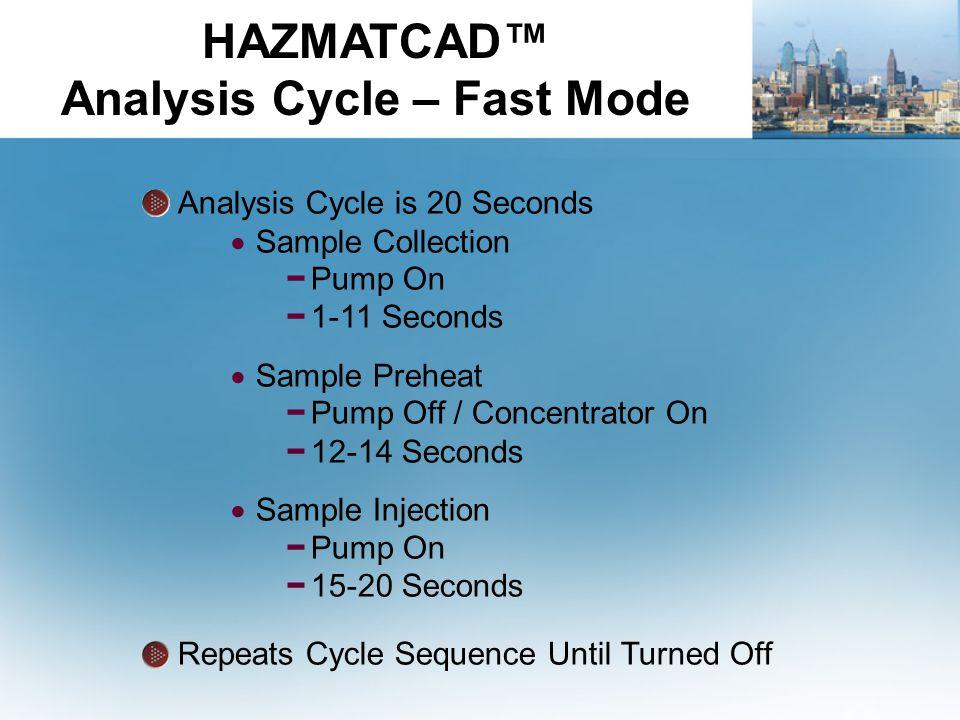 HAZMATCAD™ Analysis Cycle – Fast Mode