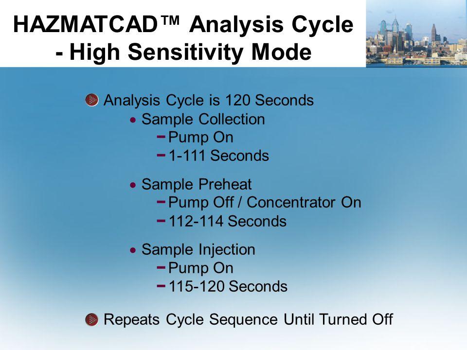 HAZMATCAD™ Analysis Cycle - High Sensitivity Mode