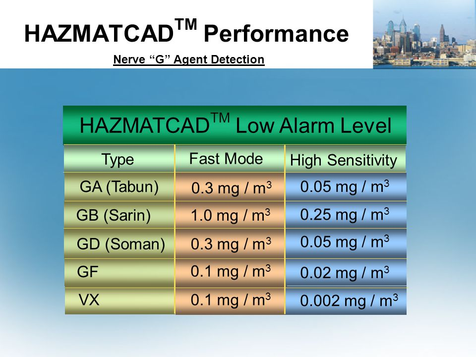 HAZMATCADTM Performance Nerve G Agent Detection