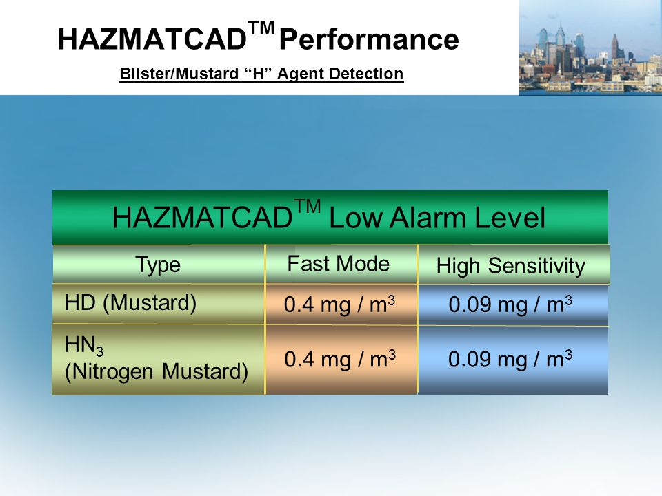 HAZMATCADTM Performance Blister/Mustard H Agent Detection