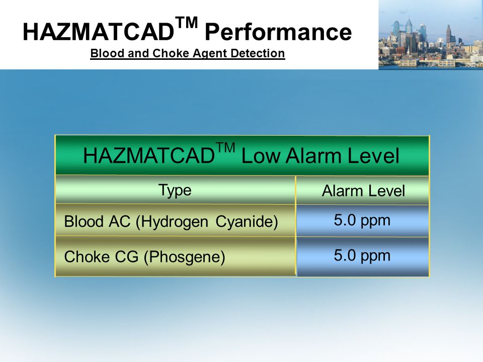 HAZMATCADTM Performance Blood and Choke Agent Detection