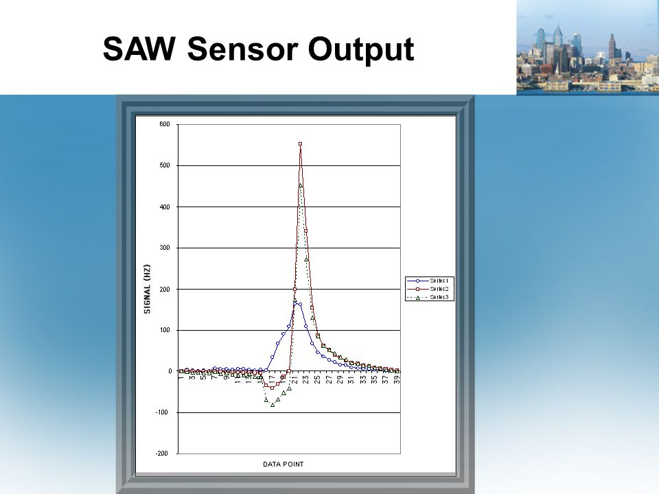 SAW Sensor Output