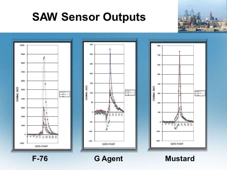 SAW Sensor Outputs F-76 G Agent Mustard