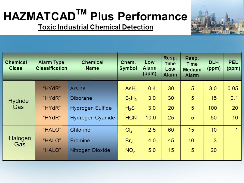 HAZMATCADTM Plus Performance Toxic Industrial Chemical Detection
