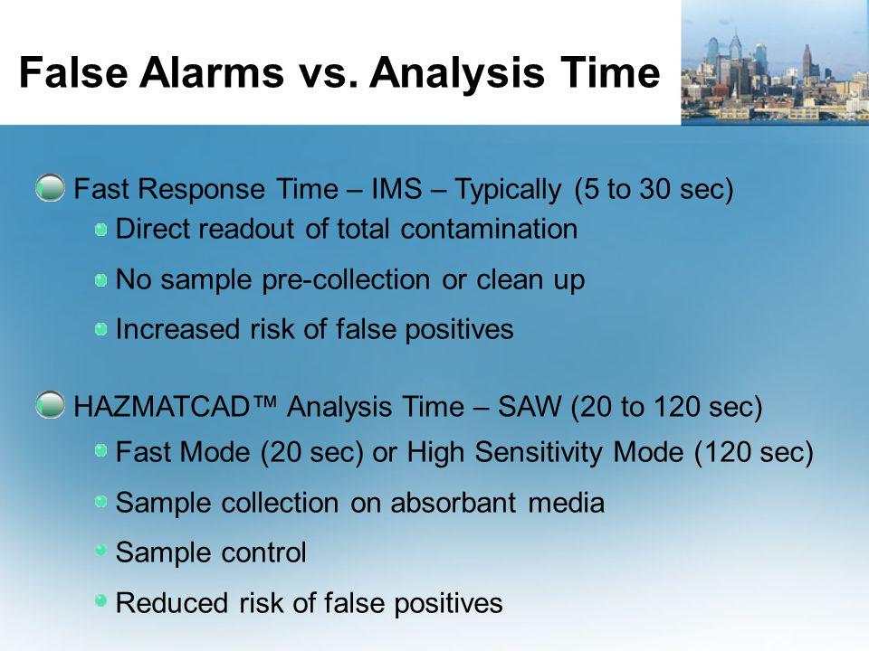 False Alarms vs. Analysis Time