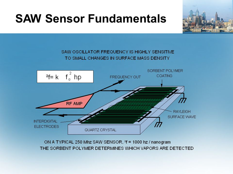 SAW Sensor Fundamentals