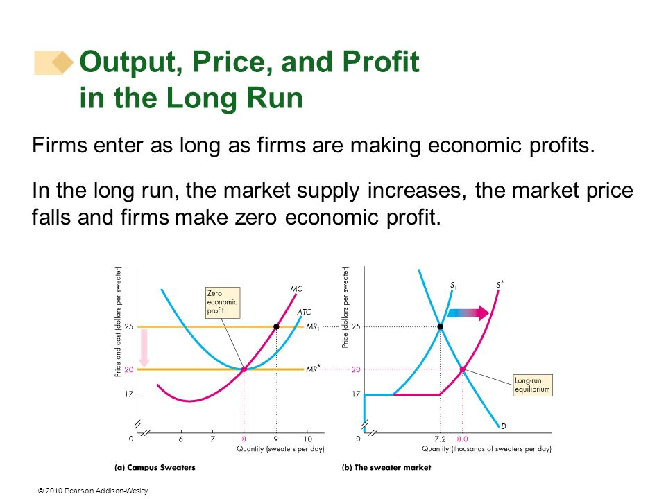Output, Price, and Profit in the Long Run