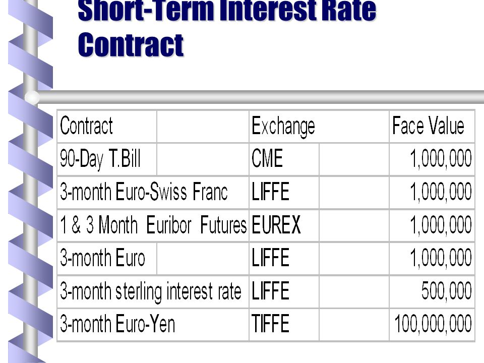 Short-Term Interest Rate Contract