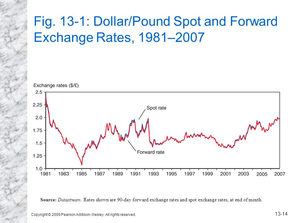 Fig. 13-1: Dollar/Pound Spot and Forward Exchange Rates, 1981–2007