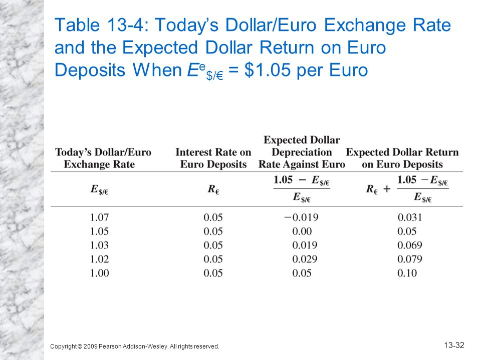 Table 13-4: Today's Dollar/Euro Exchange Rate and the Expected Dollar Return on Euro Deposits When Ee$/€ = $1.05 per Euro