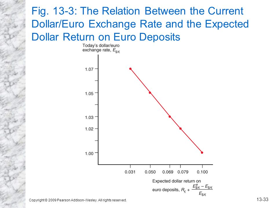Fig. 13-3: The Relation Between the Current Dollar/Euro Exchange Rate and the Expected Dollar Return on Euro Deposits