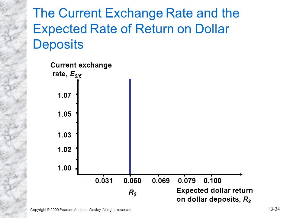 The Current Exchange Rate and the Expected Rate of Return on Dollar Deposits