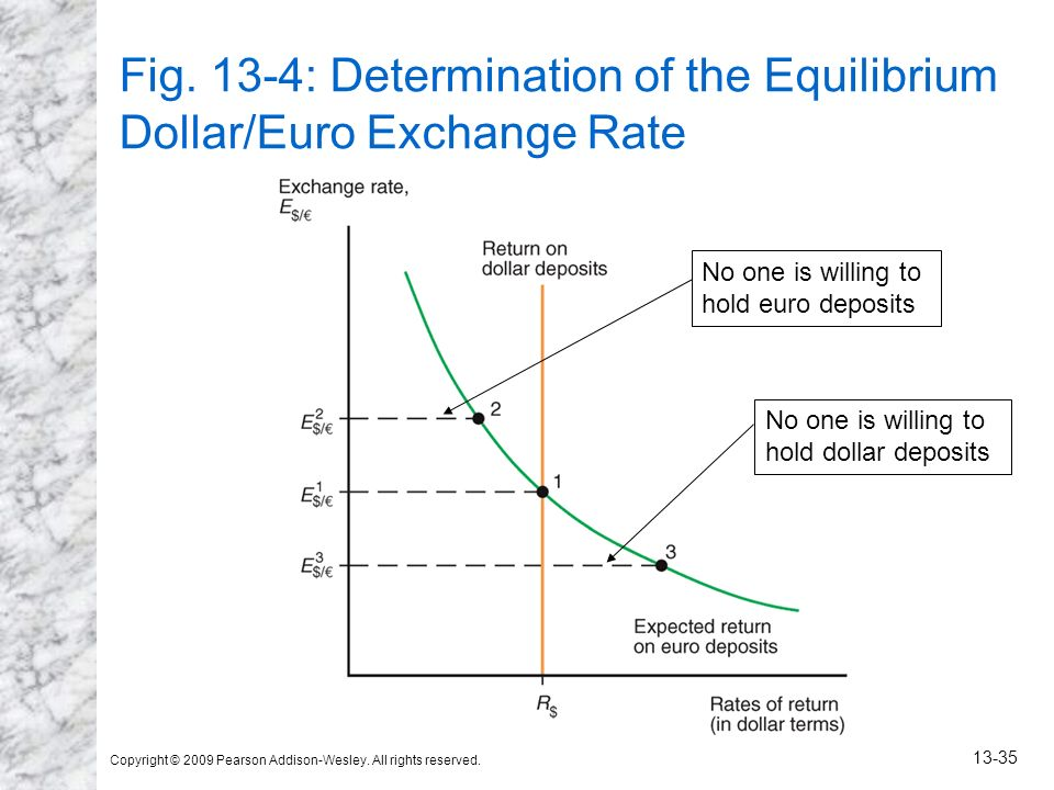 Fig. 13-4: Determination of the Equilibrium Dollar/Euro Exchange Rate