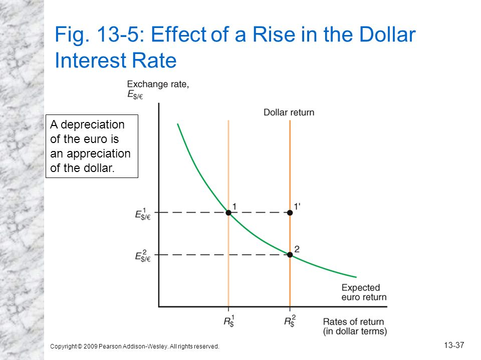 Fig. 13-5: Effect of a Rise in the Dollar Interest Rate