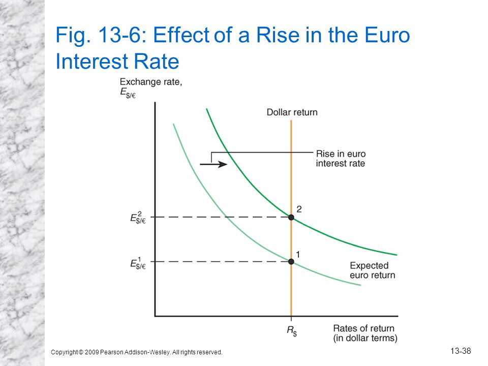 Fig. 13-6: Effect of a Rise in the Euro Interest Rate