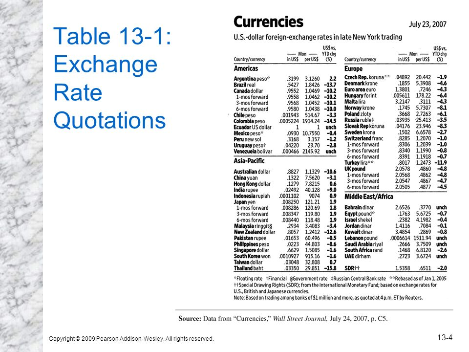Table 13-1: Exchange Rate Quotations