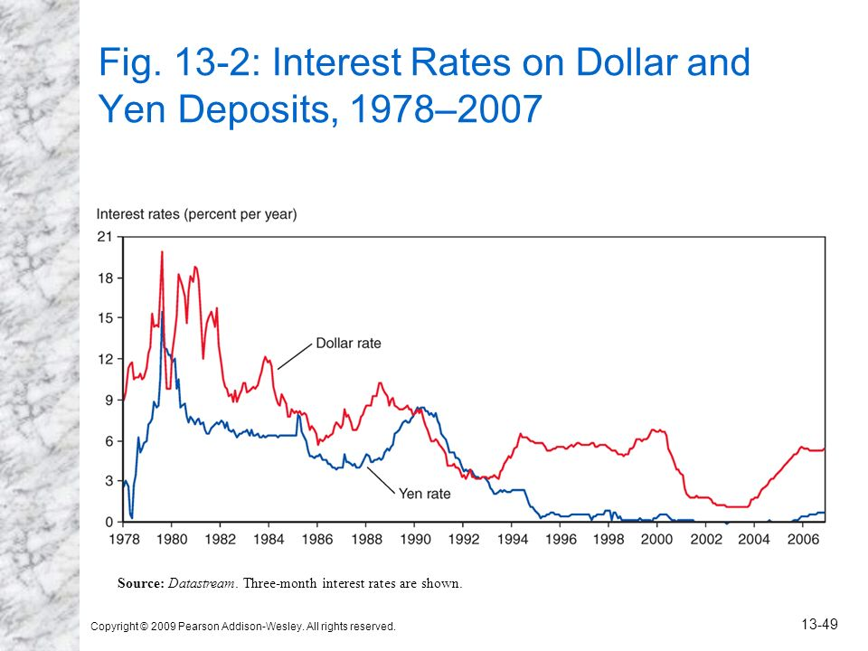 Fig. 13-2: Interest Rates on Dollar and Yen Deposits, 1978–2007