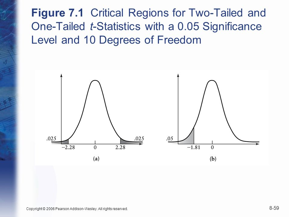 Figure 7.1 Critical Regions for Two-Tailed and One-Tailed t-Statistics with a 0.05 Significance Level and 10 Degrees of Freedom