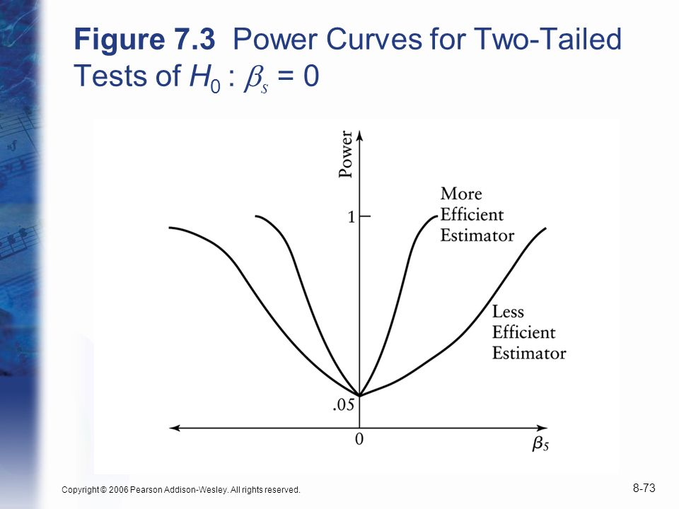 Figure 7.3 Power Curves for Two-Tailed Tests of H0 : bs = 0