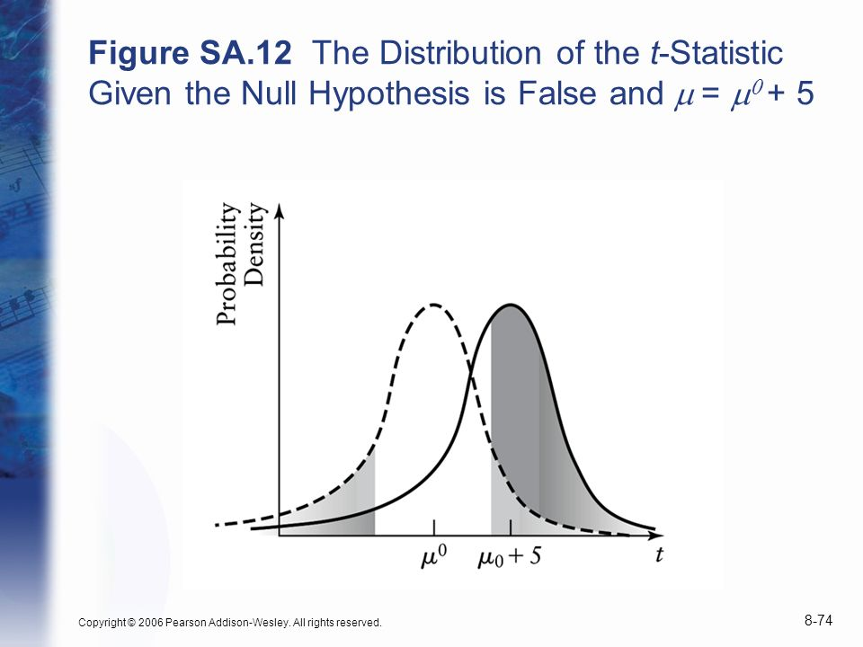 Figure SA.12 The Distribution of the t-Statistic Given the Null Hypothesis is False and = + 5