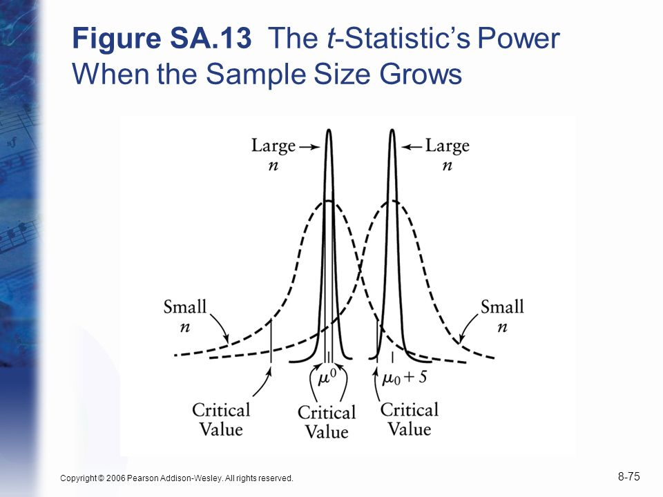 Figure SA.13 The t-Statistic's Power When the Sample Size Grows