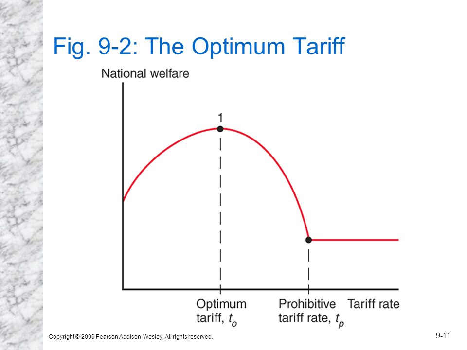 Fig. 9-2: The Optimum Tariff