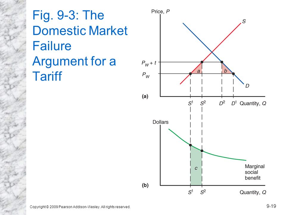 Fig. 9-3: The Domestic Market Failure Argument for a Tariff