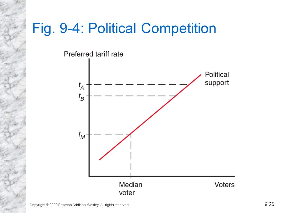 Fig. 9-4: Political Competition
