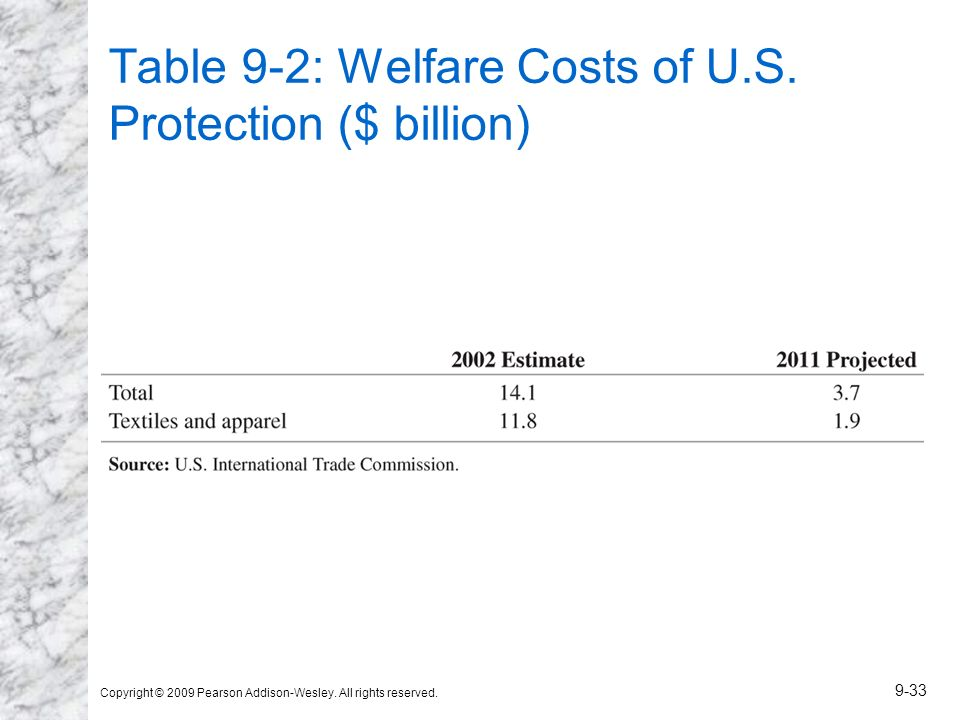 Table 9-2: Welfare Costs of U.S. Protection ($ billion)