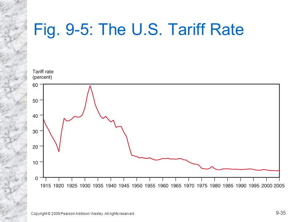 Fig. 9-5: The U.S. Tariff Rate