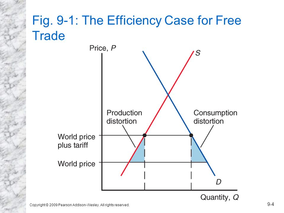 Fig. 9-1: The Efficiency Case for Free Trade