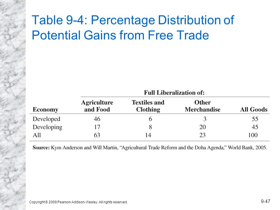 Table 9-4: Percentage Distribution of Potential Gains from Free Trade