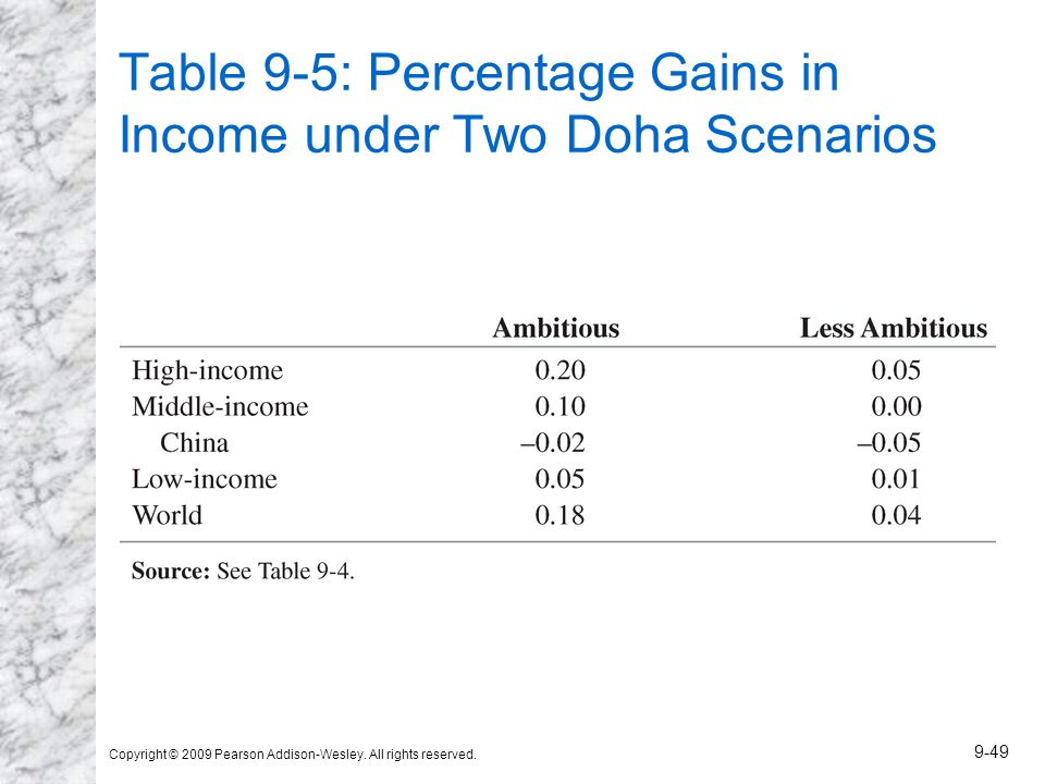 Table 9-5: Percentage Gains in Income under Two Doha Scenarios