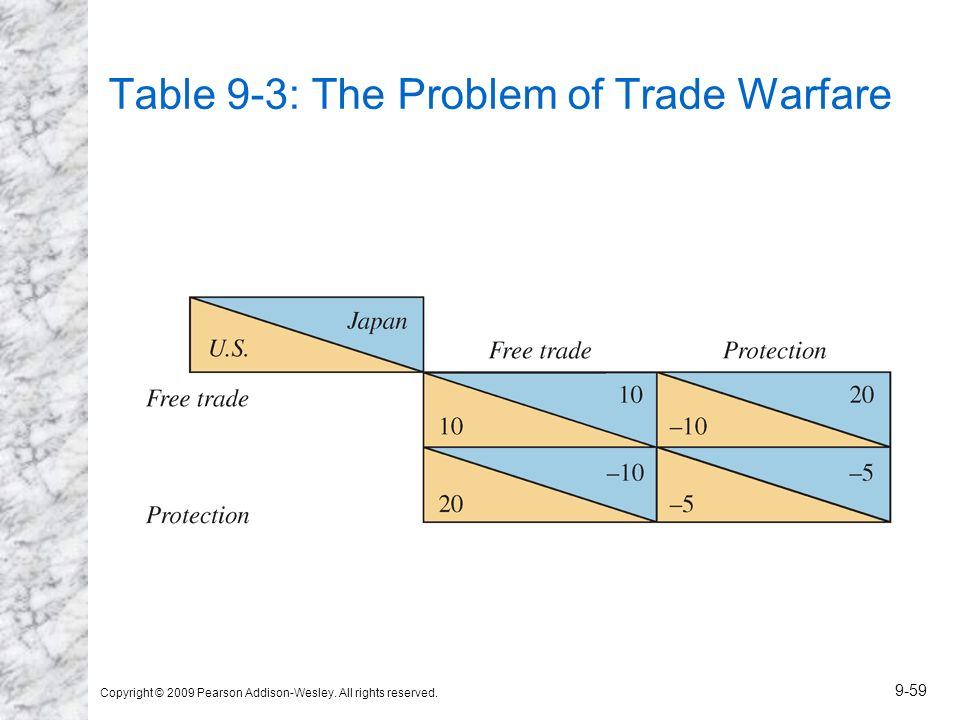 Table 9-3: The Problem of Trade Warfare