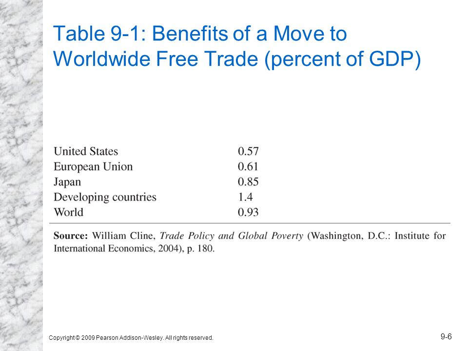 Table 9-1: Benefits of a Move to Worldwide Free Trade (percent of GDP)
