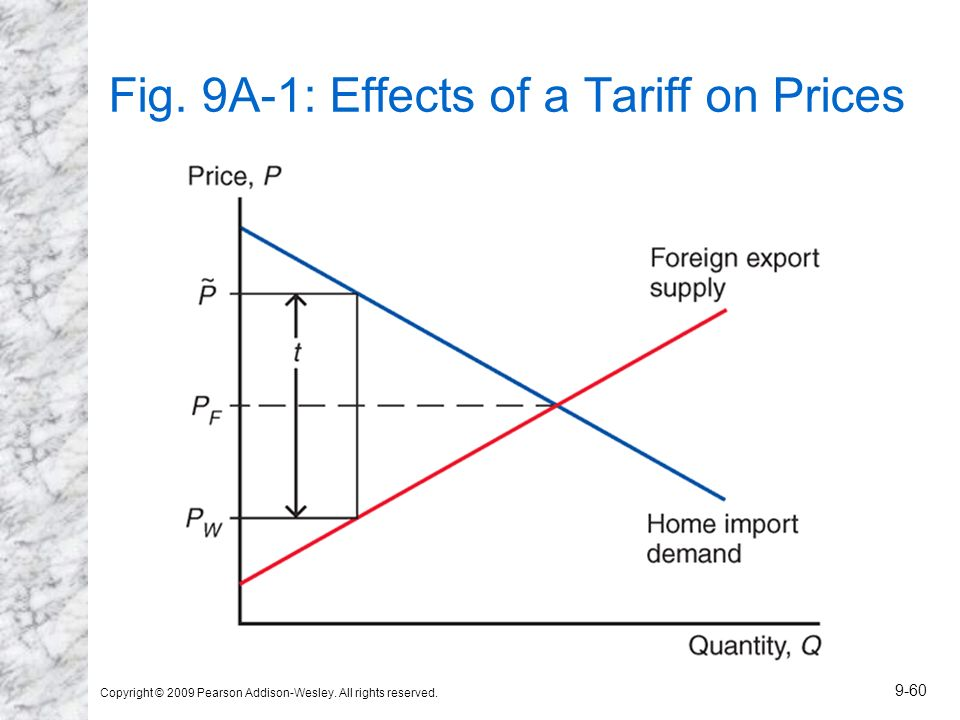 Fig. 9A-1: Effects of a Tariff on Prices